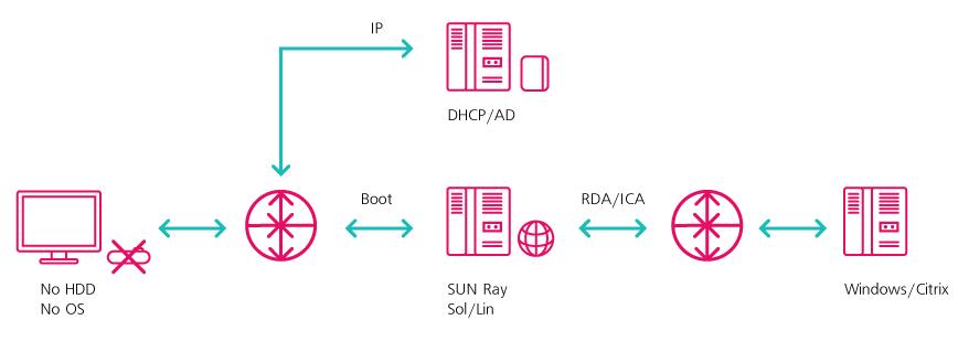 Рисунок 1. Подключение через терминальный сервер.  Схема 2. Рабочим местом является тонкий клиент...